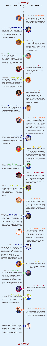 amici_infografica_vincitori_17edizioni