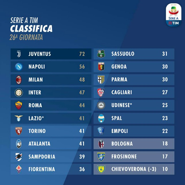 classifica_serieA_26_giornata_2018_2019